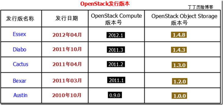 OpenStack发行版本