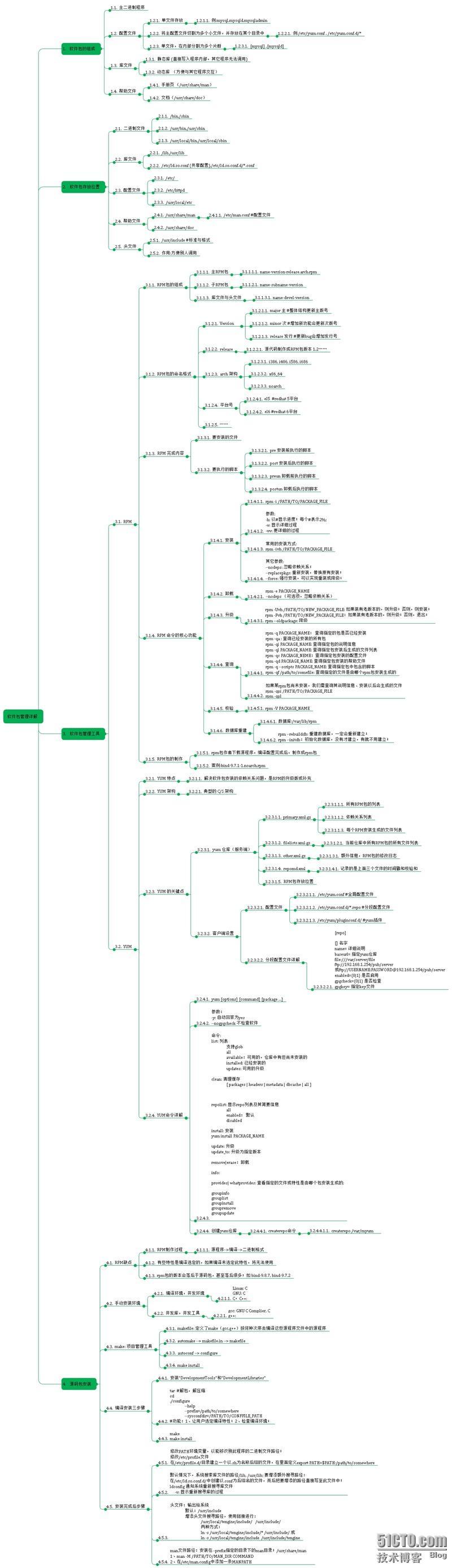 4. Linux 软件包管理详解