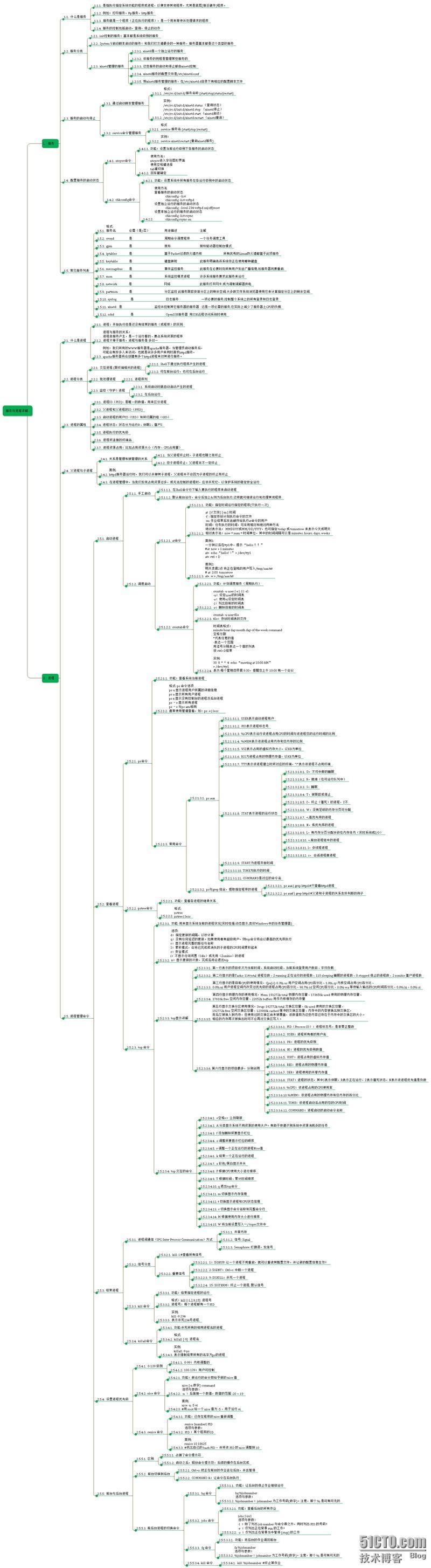 5. Linux 服务与进程管理详解