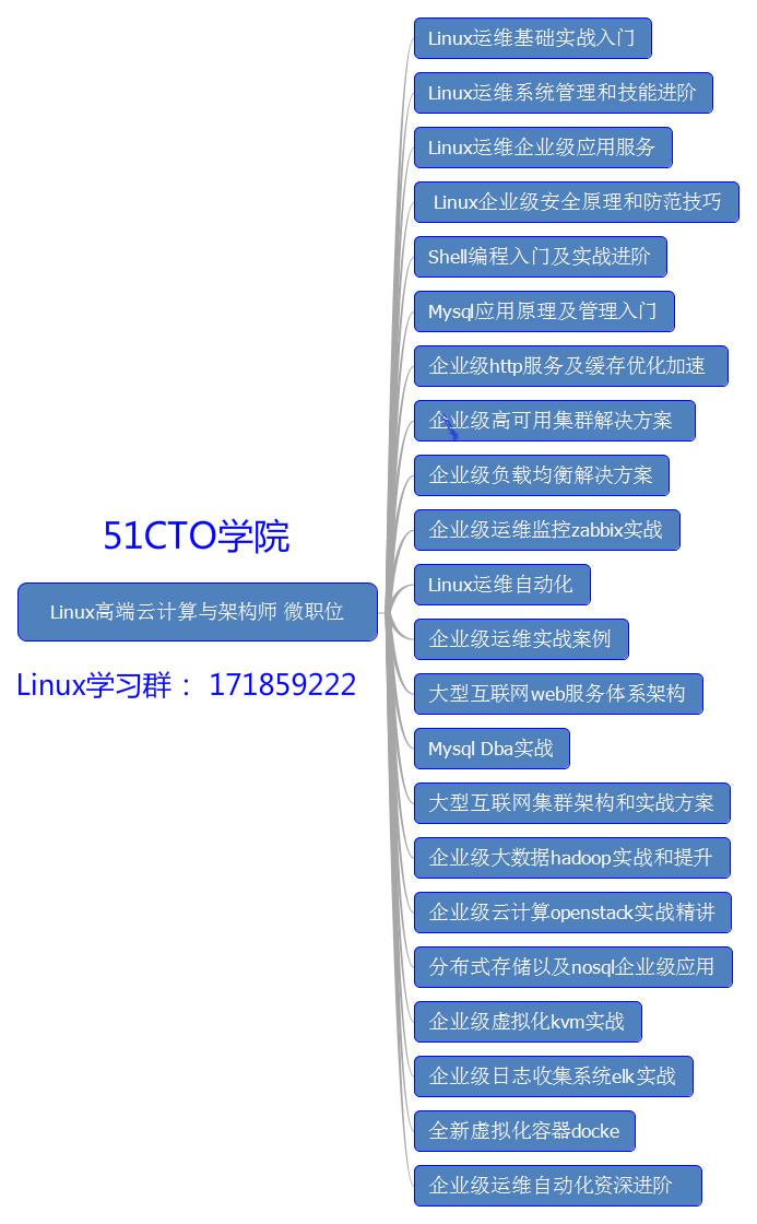 Linux高端云计算与架构师 微职位技能图.jpg