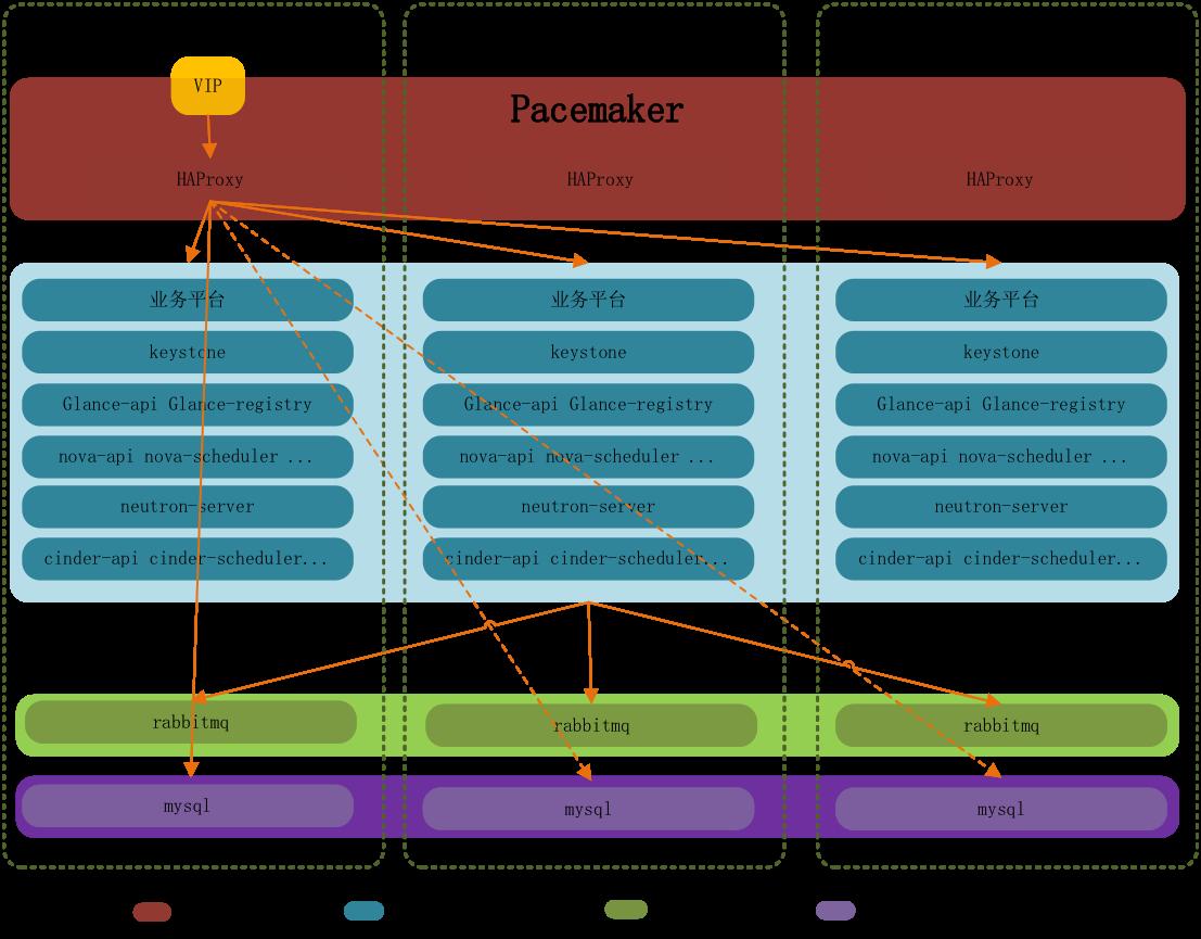 OpenStack HA 三主控高可用环境搭建实践视频课程