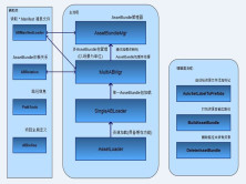AssetBundle框架设计_框架篇视频课程