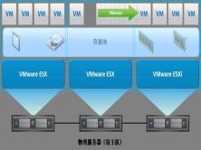 VMware vSphere 6.0 | 6.5系列视频