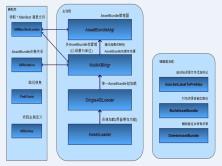 Untiy客户端框架设计专题
