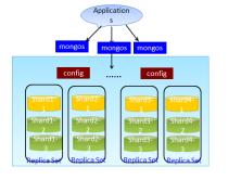 MongoDB集群架構部署視頻課程