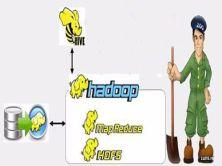Hive+Python+Sqoop+HDFS大數據統計與可視化系統系列視頻課程