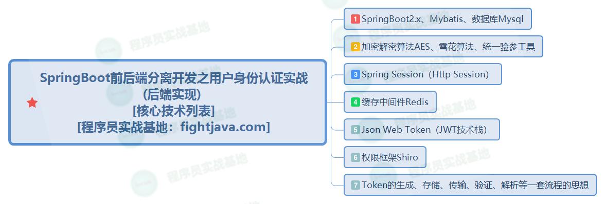 3 SpringBoot前后端分离开发之用户身份认证实战 (后端实现) [核心技术列表].png