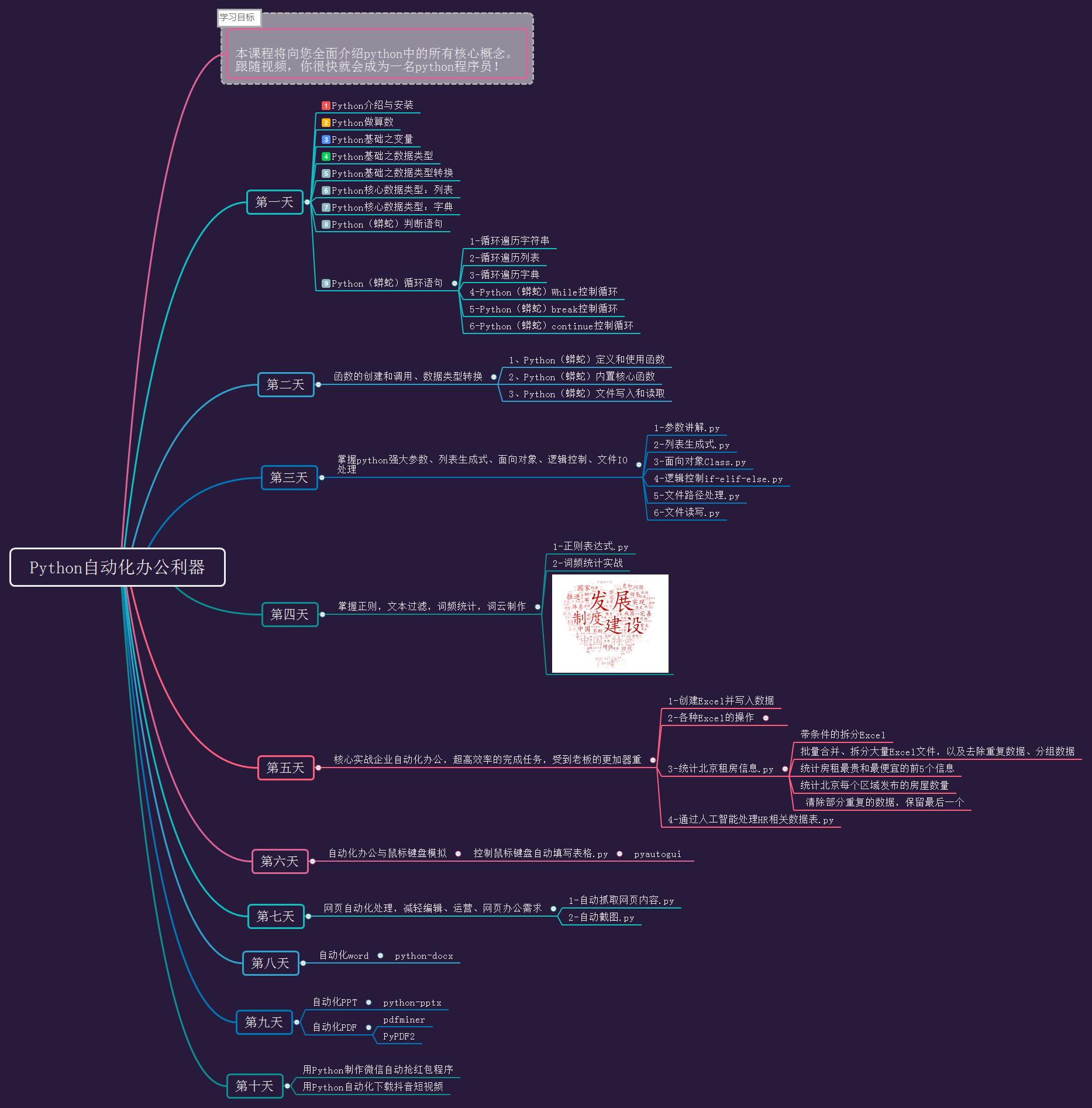Python自动化办公利器.png