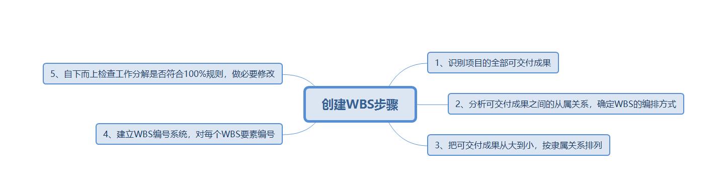 创建WBS步骤.png