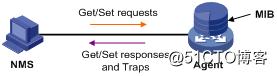 Zabbix 3.4.3 使用SNMP监控H3C交换机端口流量