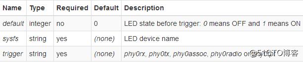 LEDE/OpenWRT控制gpio-led-Linux_woniu-51CTO博客