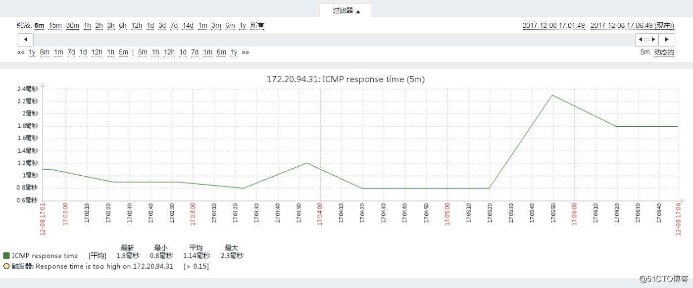 Zabbix使用ICMP ping监控网络状况