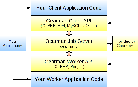 JAVA通过Gearman实现MySQL到Redis的数据同步(异步复制)