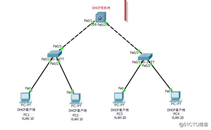 思科——DHCP的应用