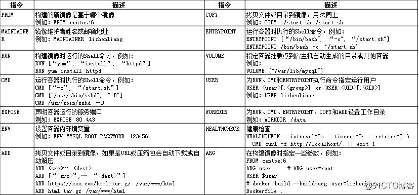 docker:Dockerfile构建LNMP平台
