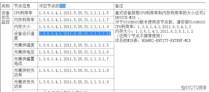 zabbix上华为交换机snmp OID查询温度信息配置