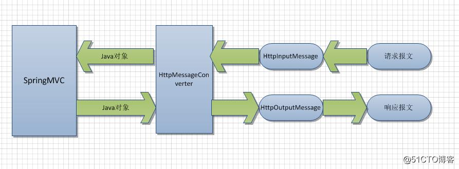 SpringMVC数据类型转换器与国际化配置