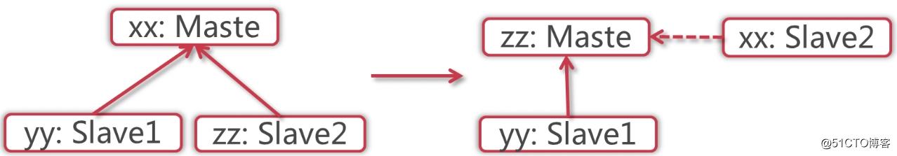 ZooKeeper的伪分布式集群搭建以及真分布式集群搭建