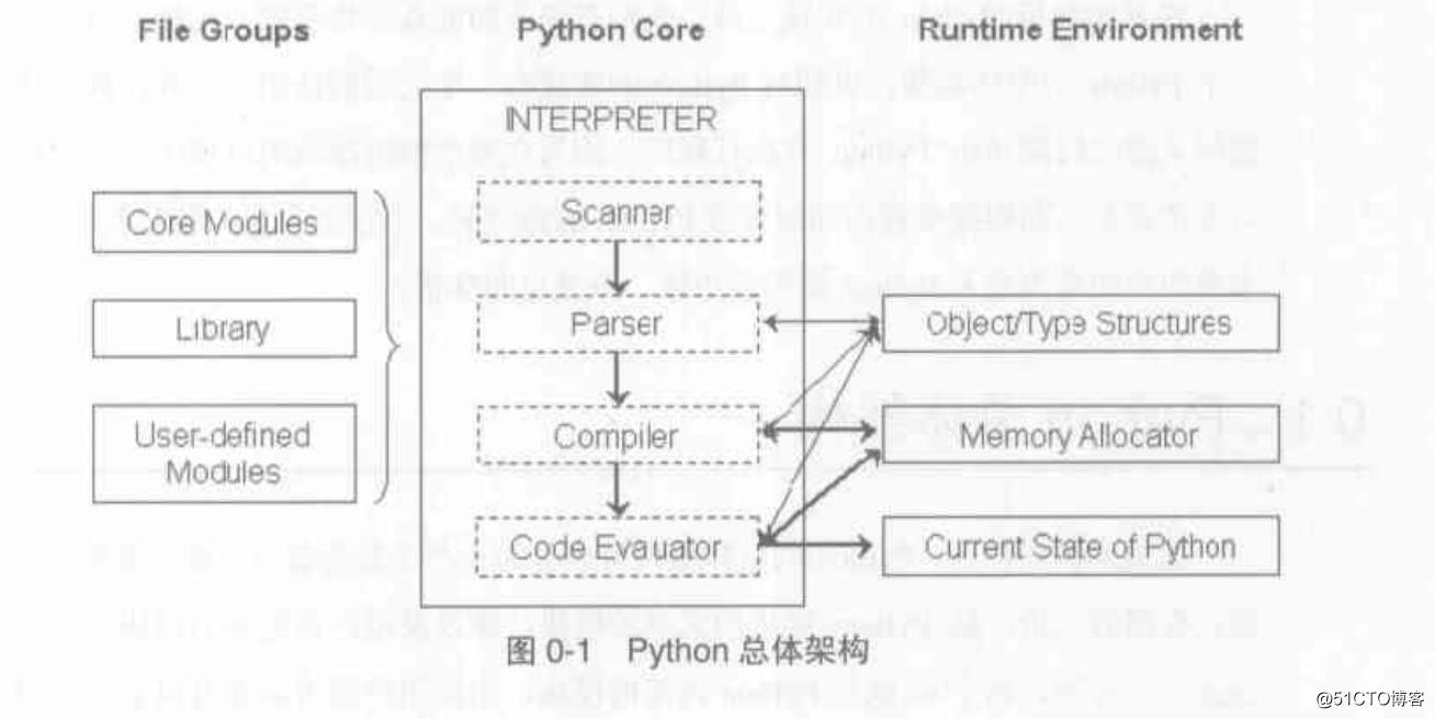 python架构图