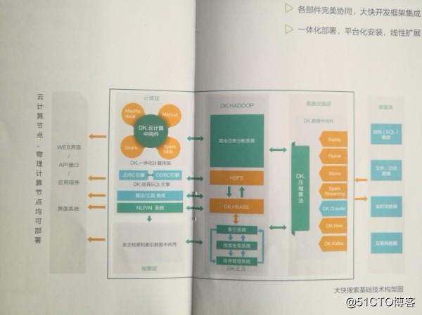 DKhadoop大数据基础架构设计方案