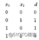 Javascript实现BP神经网络