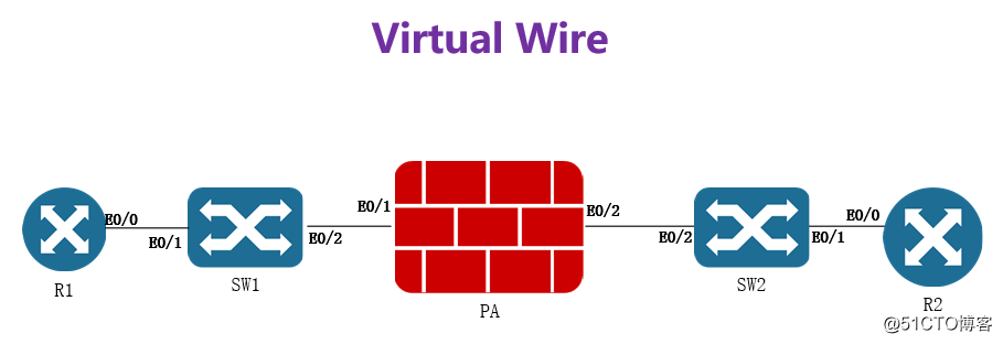LAB2.Virtual Wire