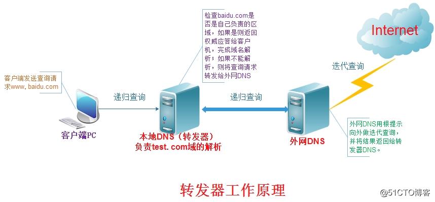 Linux-dns基础知识和BIND的简单配置-3(主从DNS服务器及转发)