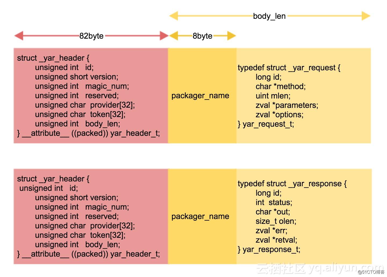 rpc框架yar之源码解析- 打包的实现