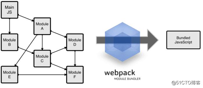webpack4.0各个击破(6)—— Loader篇