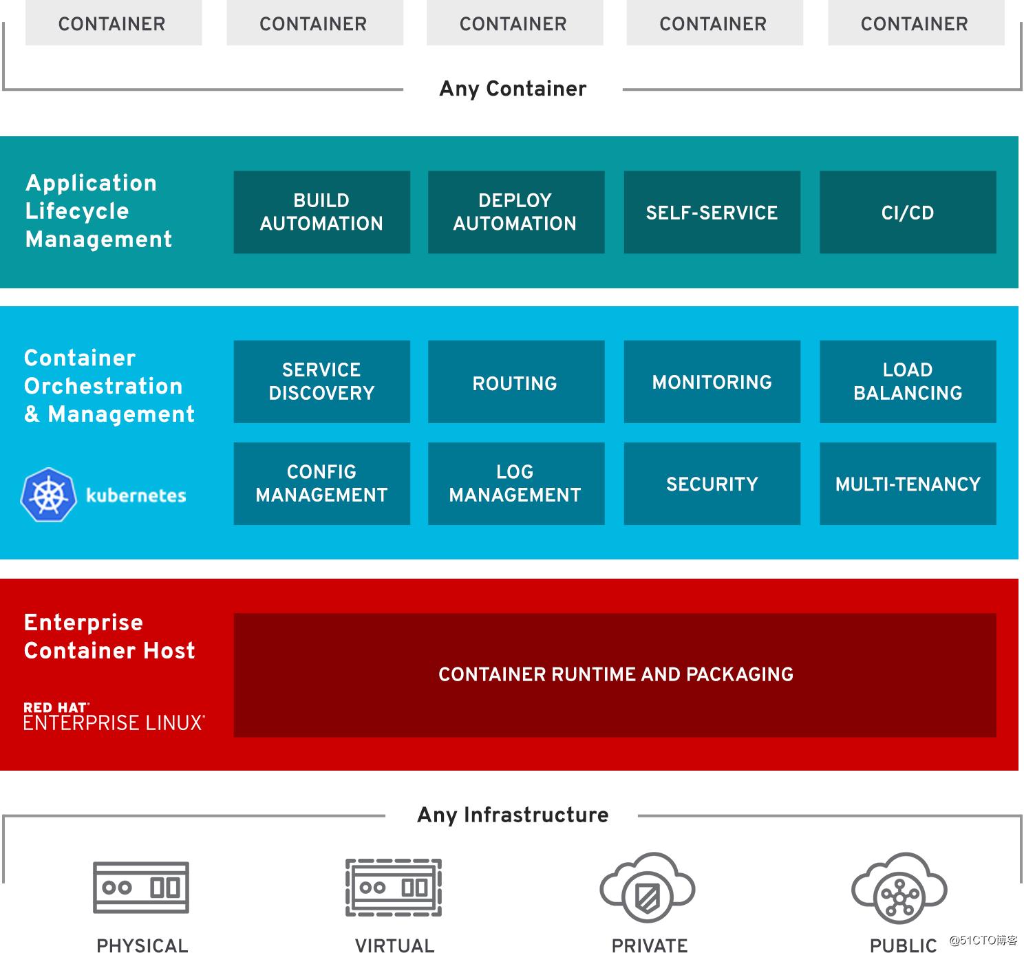 AWS RHEL/CentOS 7快速安装配置OpenShift 3 11-奔跑的猿-51CTO博客