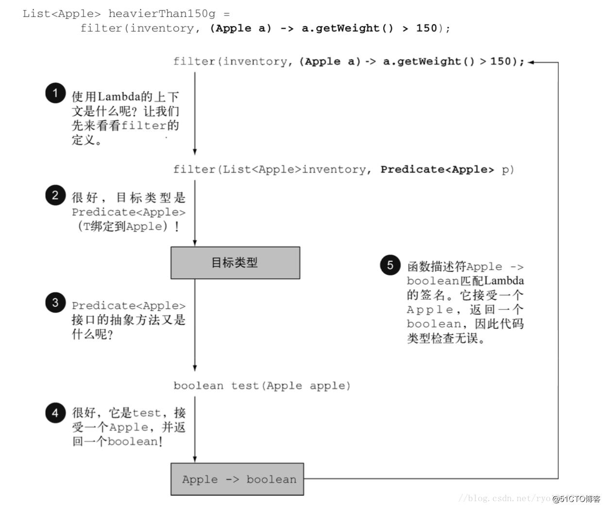 Java函数式编程和lambda表达式