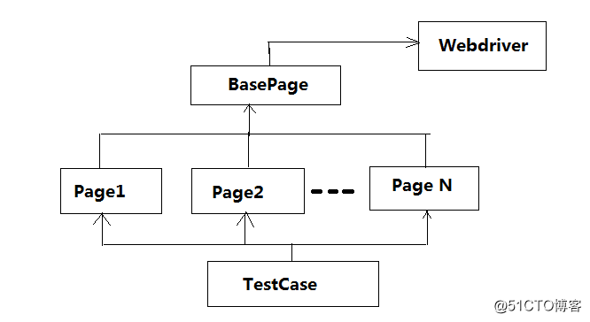 selenium自动化测试框架之PO设计模式