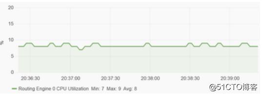 SNMP 已死 - Streaming Telemetry 流遥测技术