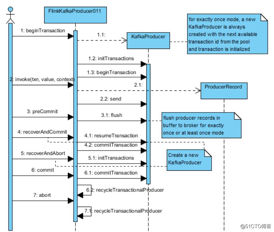 Flink kafka producer with transaction support-shadowisper