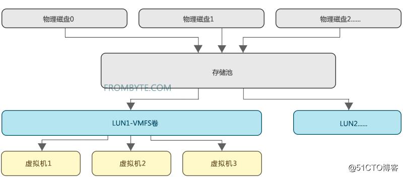raid数据恢复案例-磁盘阵列数据恢复方法