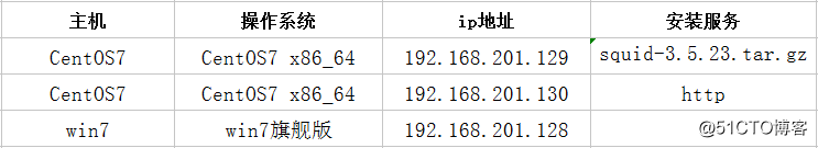 squid传统代理(附压缩包文件)