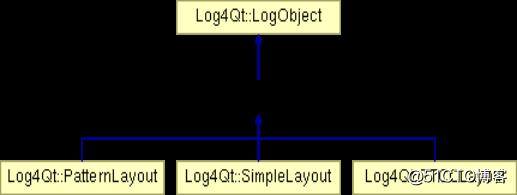 Log4Qt快速入门——Log4Qt日志格式化源码解析-生命不息,奋斗不止