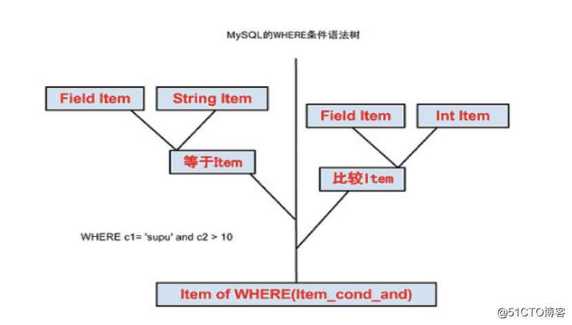 MySQL内核源码解读-SQL解析之解析器浅析