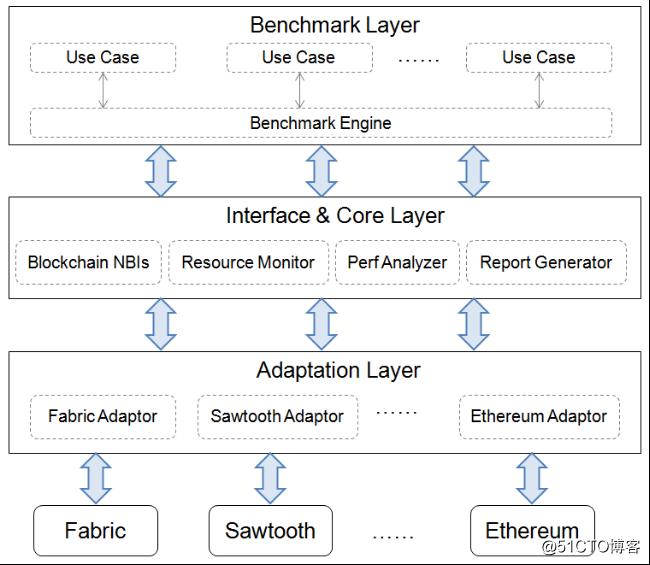 HyperLeger Fabric开发(一)——HyperLeger简介