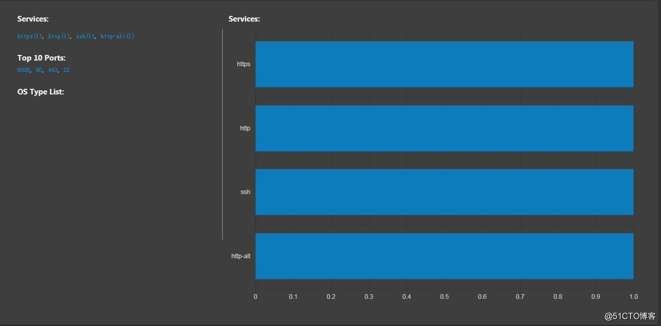 LINUX下-nmap数据结果的可视化