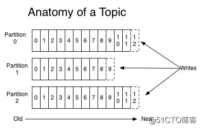 Kafka学习之路 (二)Kafka的架构