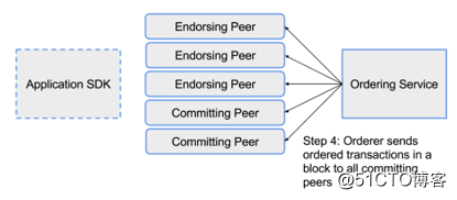 HyperLeger Fabric开发(三)——HyperLeger Fabric架构