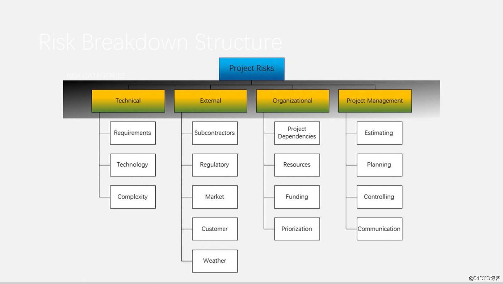 PPT图表分享一:组织结构图