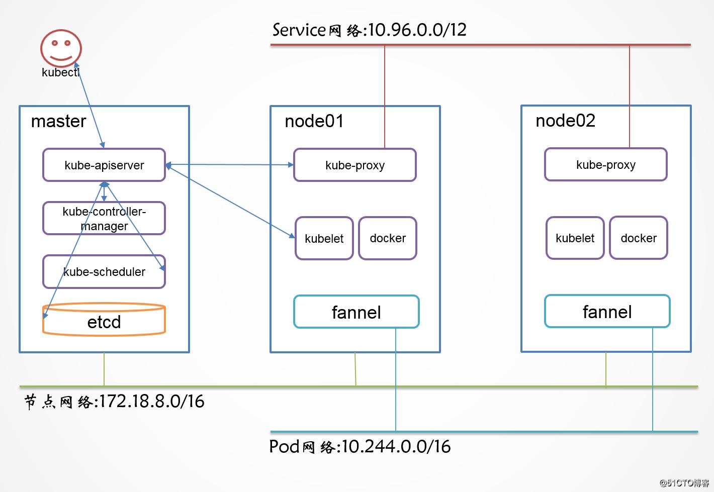 CentOS 7.5二进制部署Kubernetes1.12(加密通信)(五)