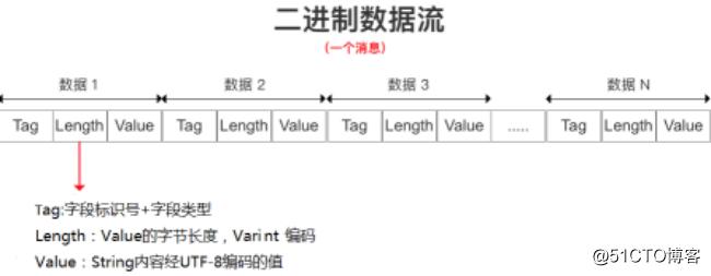 gRPC快速入门(二)——Protobuf序列化原理解析