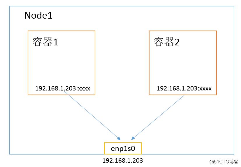 Kubernetes & Docker 容器网络终极之战(十四)