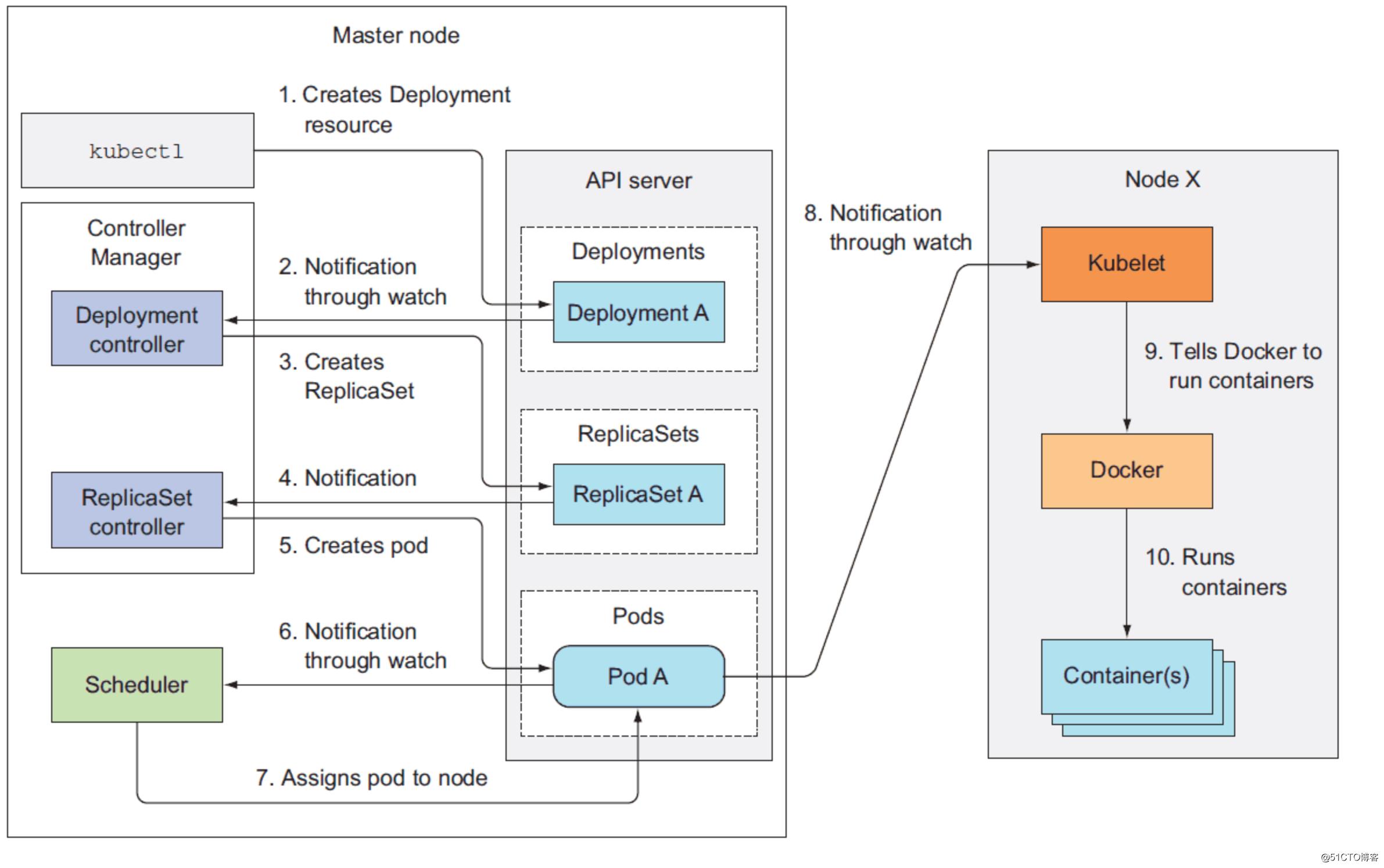 Kubernetes部署(一):架构及功能说明