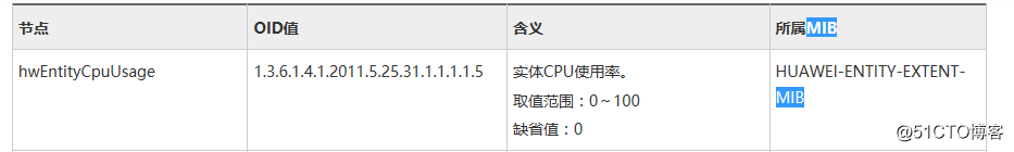 zabbix监控华为USG6000防火墙