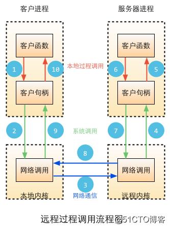 Go语言开发(十六)、Go语言常用标准库六
