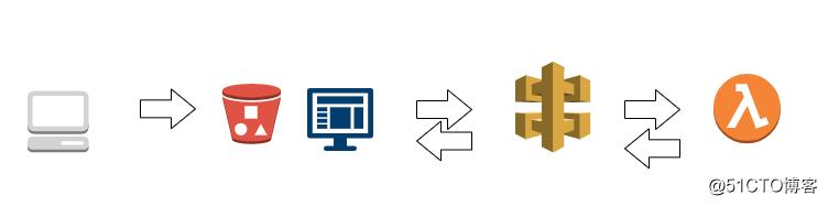 AWS -  Serverless 和 lambda